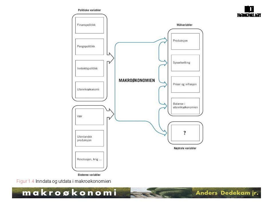 Figur 1.4 Inndata og utdata i makroøkonomien
