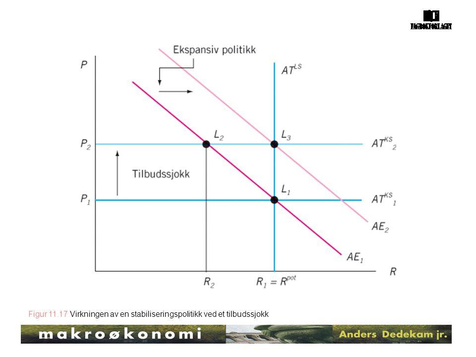 Figur 11.17 Virkningen av en stabiliseringspolitikk ved et tilbudssjokk