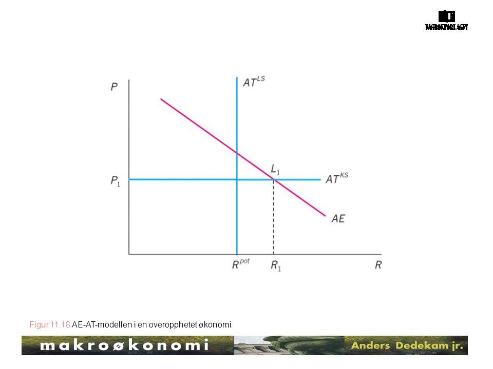 Figur 11.18 AE-AT-modellen i en overopphetet økonomi