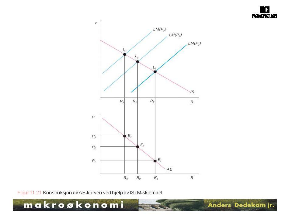 Figur 11.21 Konstruksjon av AE-kurven ved hjelp av ISLM-skjemaet