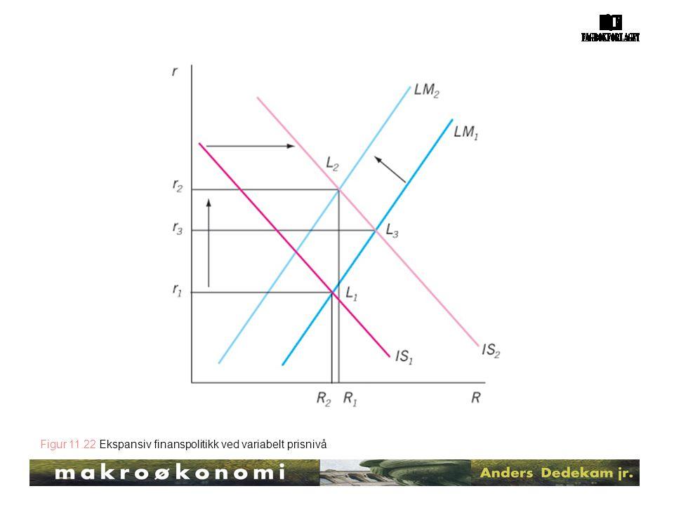 Figur 11.22 Ekspansiv finanspolitikk ved variabelt prisnivå