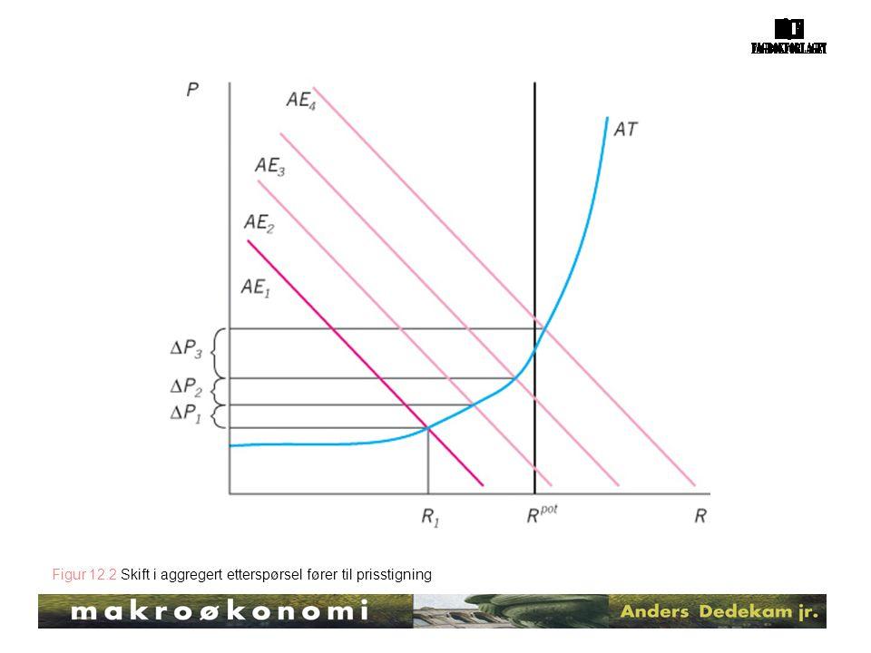 Figur 12.2 Skift i aggregert etterspørsel fører til prisstigning