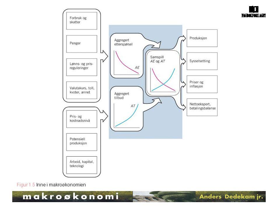 Figur 1.5 Inne i makroøkonomien