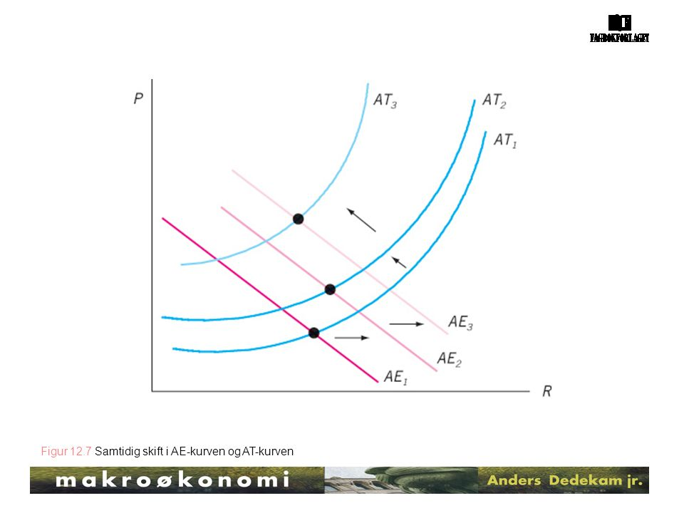 Figur 12.7 Samtidig skift i AE-kurven og AT-kurven