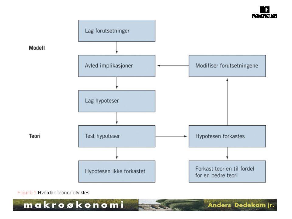 Figur 0.1 Hvordan teorier utvikles