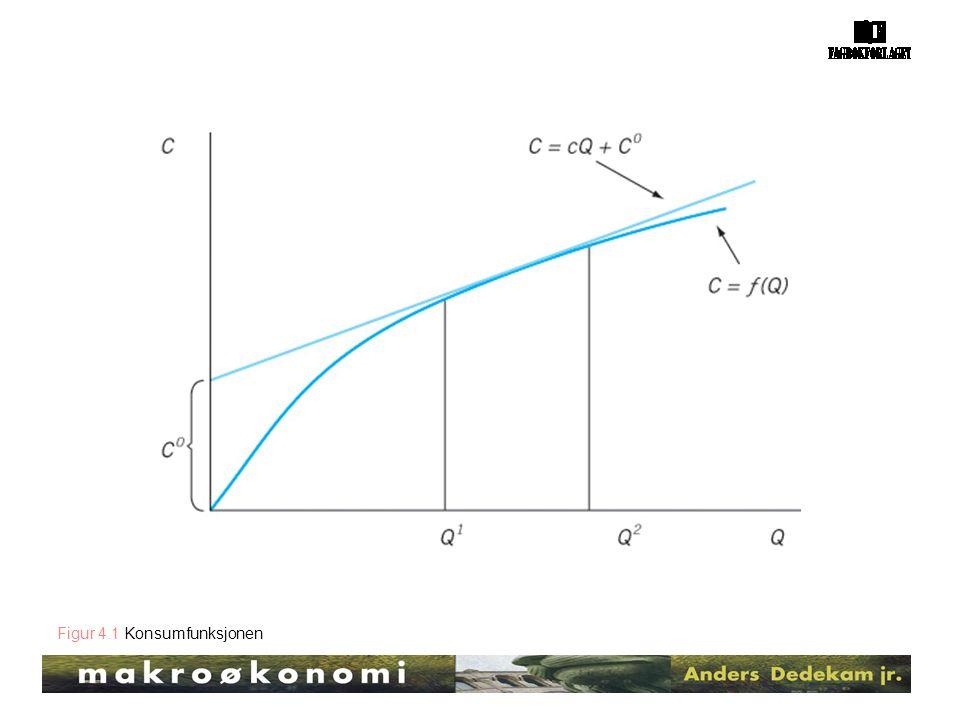 Figur 4.1 Konsumfunksjonen
