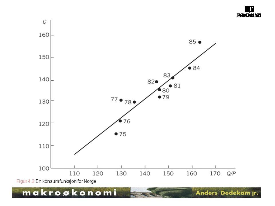 Figur 4.2 En konsumfunksjon for Norge