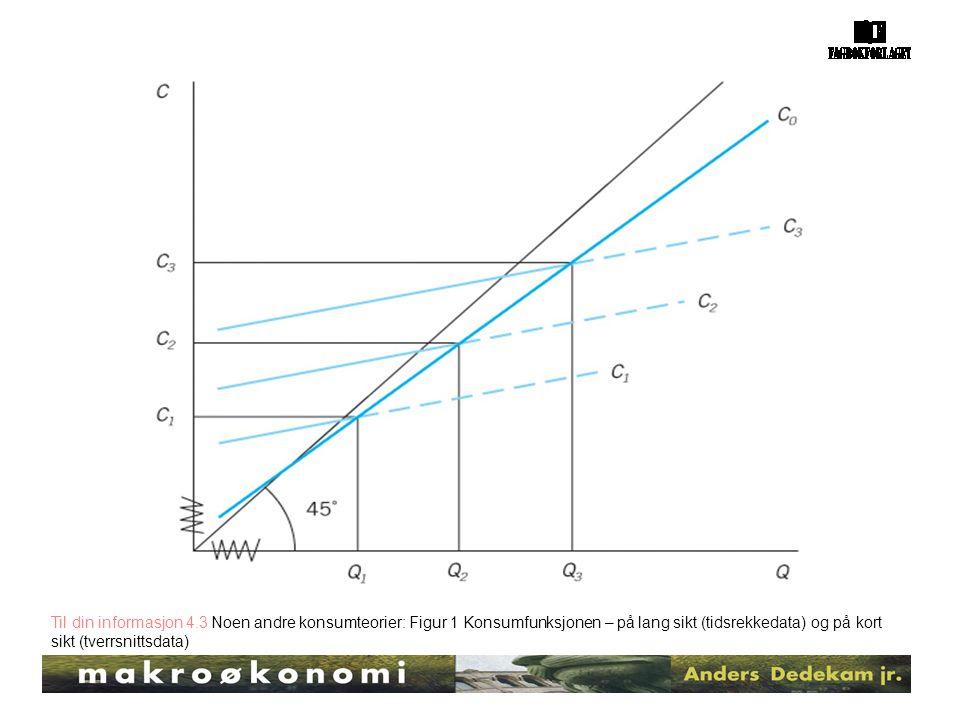 Til din informasjon 4.3 Noen andre konsumteorier: Figur 1 Konsumfunksjonen – på lang sikt (tidsrekkedata) og på kort sikt (tverrsnittsdata)