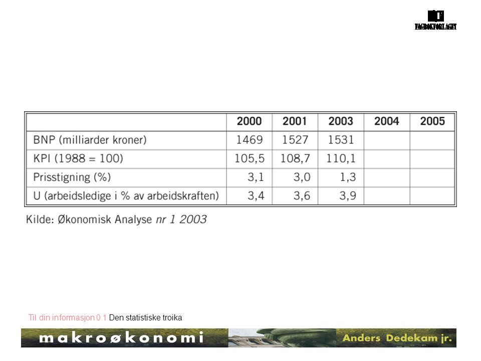 Til din informasjon 0.1 Den statistiske troika