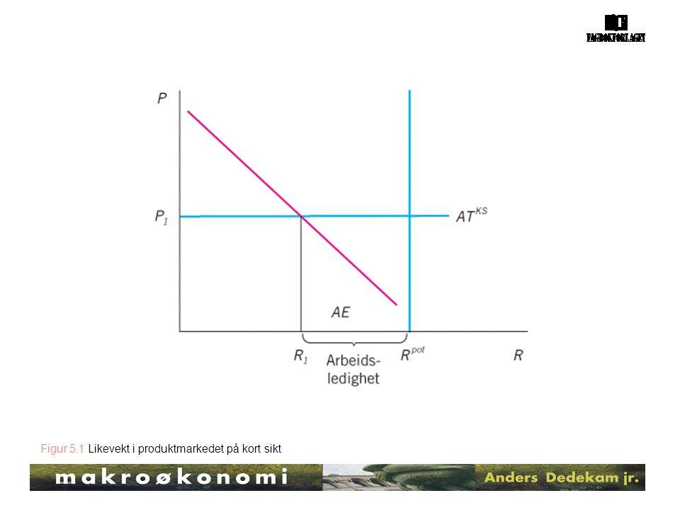 Figur 5.1 Likevekt i produktmarkedet på kort sikt
