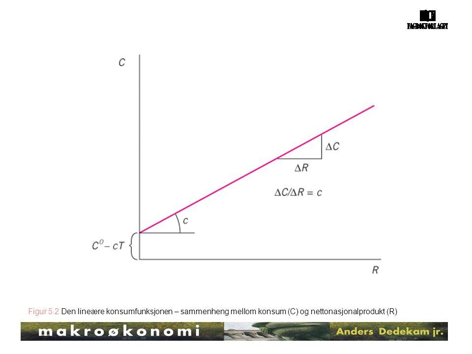 Figur 5.2 Den lineære konsumfunksjonen – sammenheng mellom konsum (C) og nettonasjonalprodukt (R)