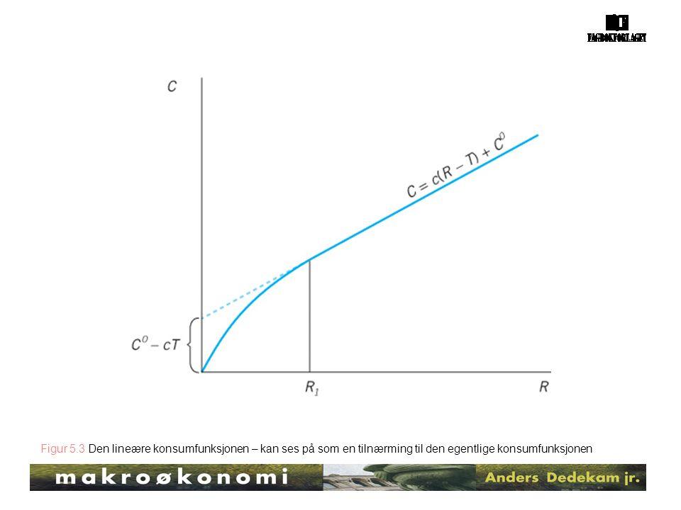 Figur 5.3 Den lineære konsumfunksjonen – kan ses på som en tilnærming til den egentlige konsumfunksjonen