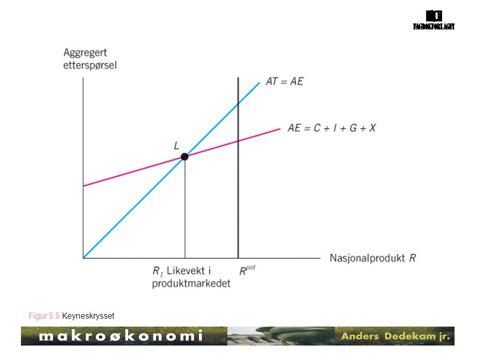 Figur 5.5 Keyneskrysset