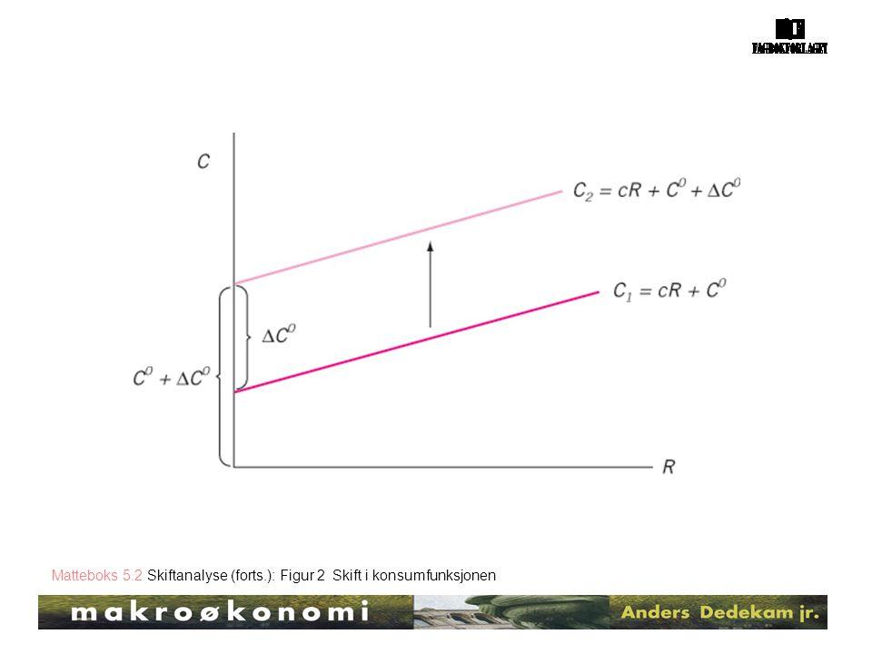 Matteboks 5.2 Skiftanalyse (forts.): Figur 2 Skift i konsumfunksjonen