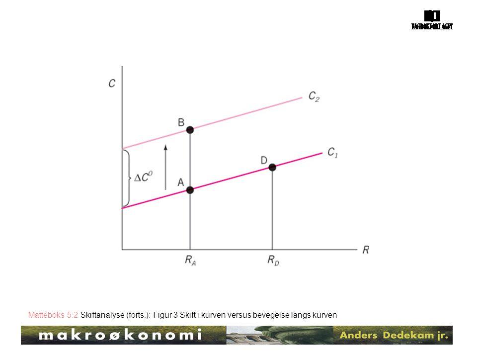 Matteboks 5.2 Skiftanalyse (forts.): Figur 3 Skift i kurven versus bevegelse langs kurven