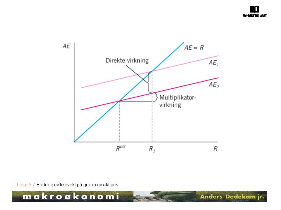 Figur 5.7 Endring av likevekt på grunn av økt pris