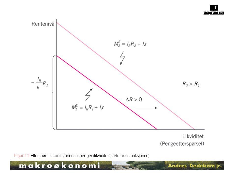 Figur 7.2 Etterspørselsfunksjonen for penger (likviditetspreferansefunksjonen)