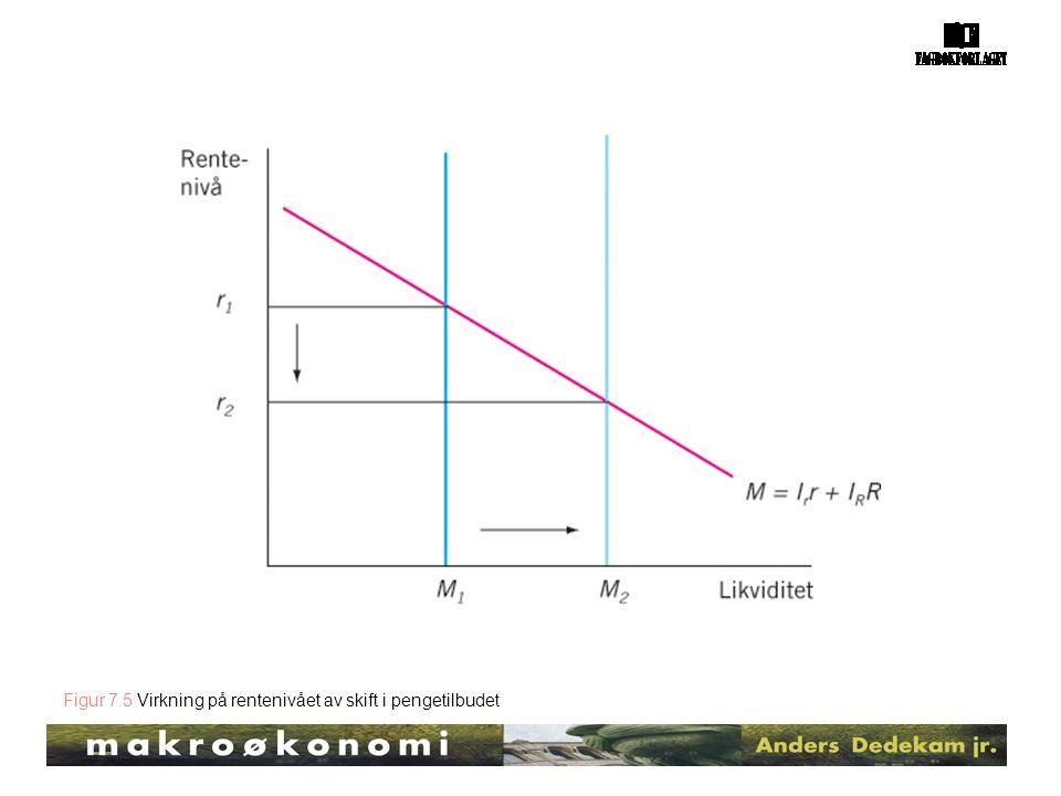 Figur 7.5 Virkning på rentenivået av skift i pengetilbudet