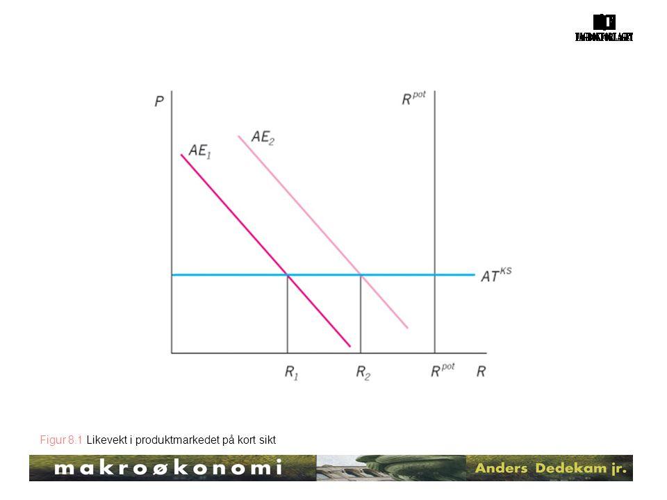 Figur 8.1 Likevekt i produktmarkedet på kort sikt