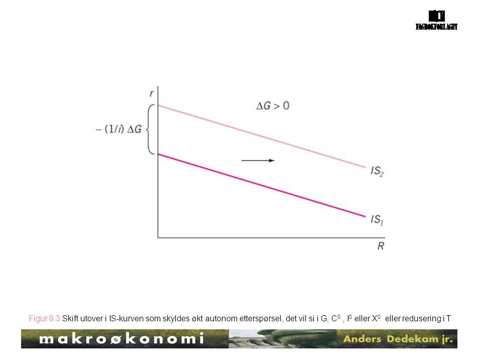 Figur 8.3 Skift utover i IS-kurven som skyldes økt autonom etterspørsel, det vil si i G, C 0, I 0 eller X 0 eller redusering i T
