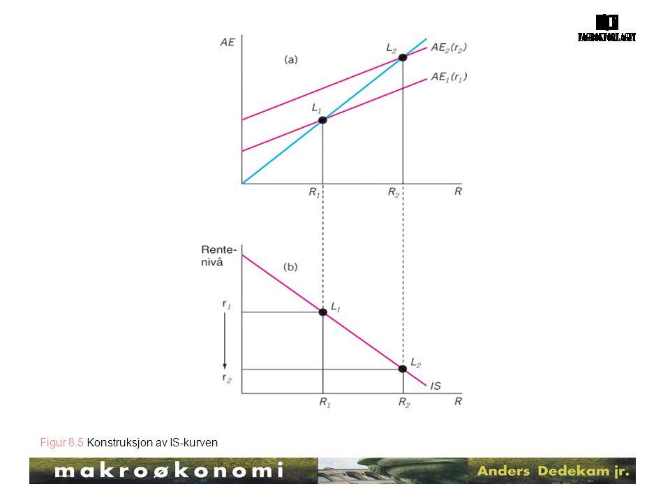 Figur 8.5 Konstruksjon av IS-kurven