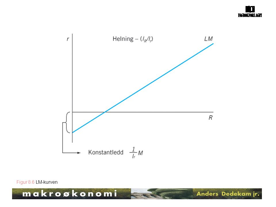 Figur 8.6 LM-kurven
