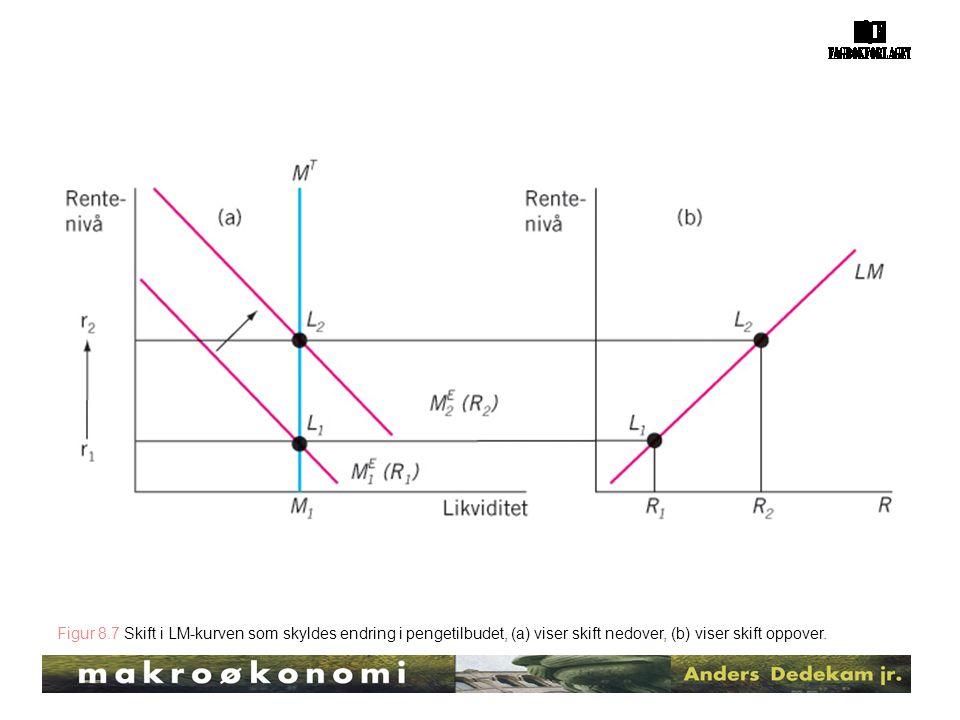Figur 8.7 Skift i LM-kurven som skyldes endring i pengetilbudet, (a) viser skift nedover, (b) viser skift oppover.