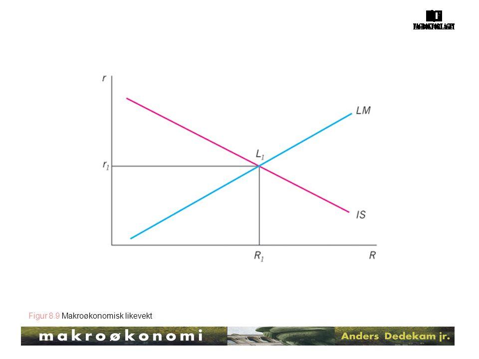 Figur 8.9 Makroøkonomisk likevekt