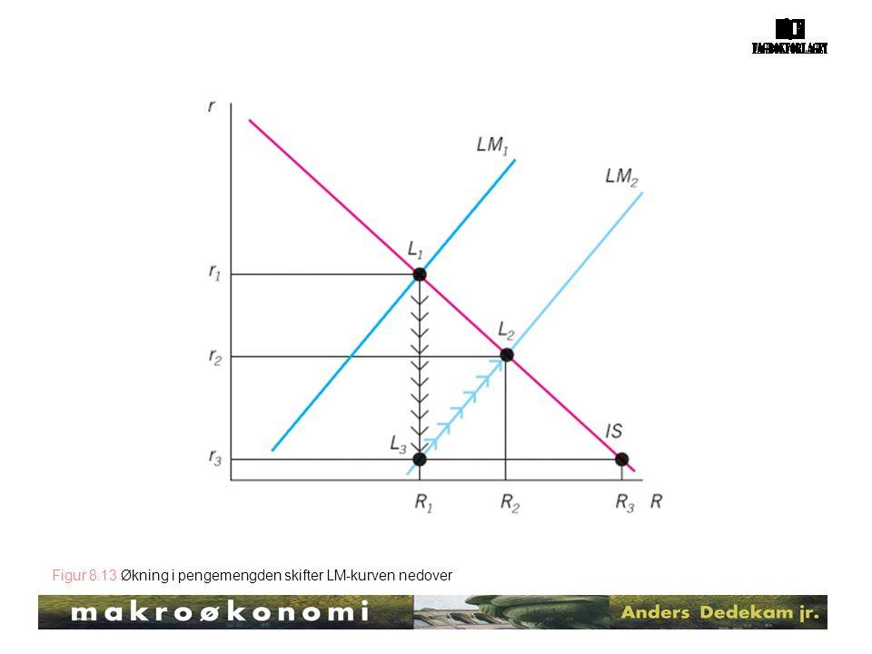 Figur 8.13 Økning i pengemengden skifter LM-kurven nedover