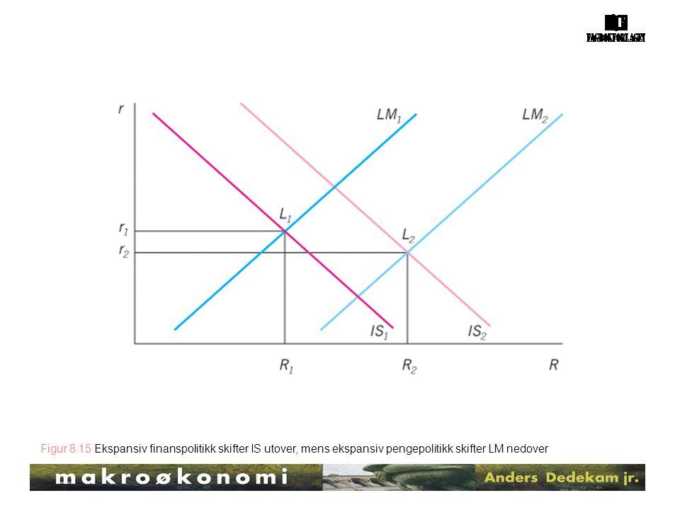 Figur 8.15 Ekspansiv finanspolitikk skifter IS utover, mens ekspansiv pengepolitikk skifter LM nedover