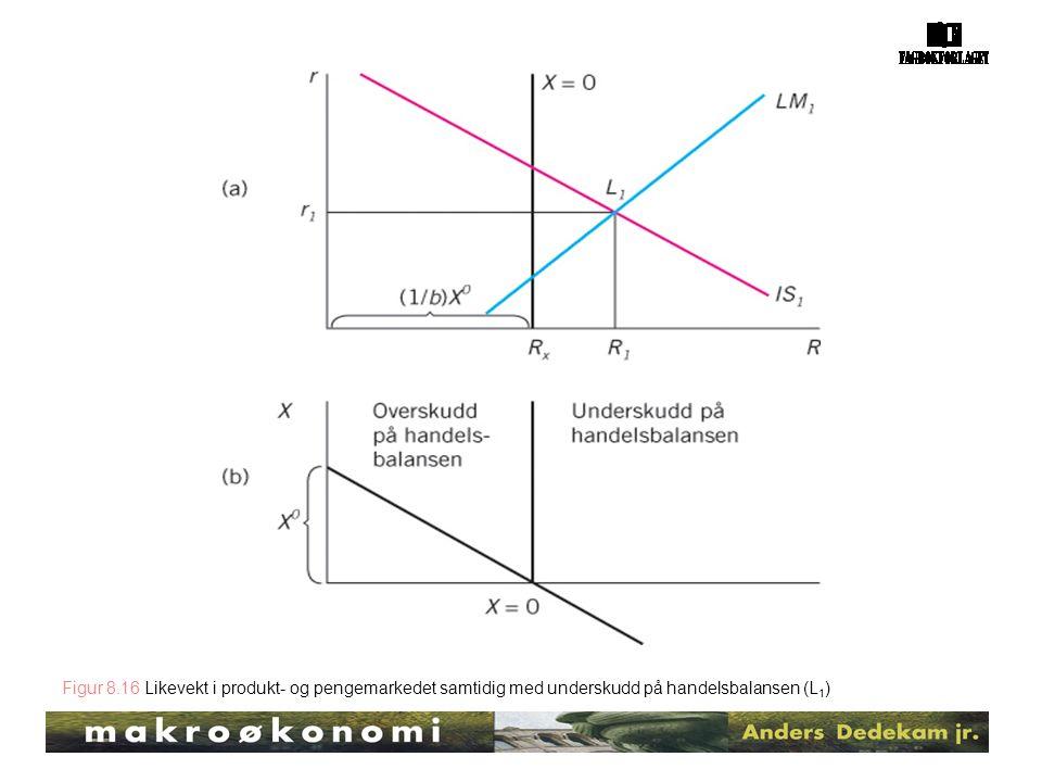 Figur 8.16 Likevekt i produkt- og pengemarkedet samtidig med underskudd på handelsbalansen (L 1 )
