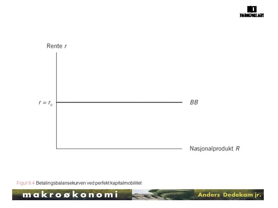 Figur 9.4 Betalingsbalansekurven ved perfekt kapitalmobilitet