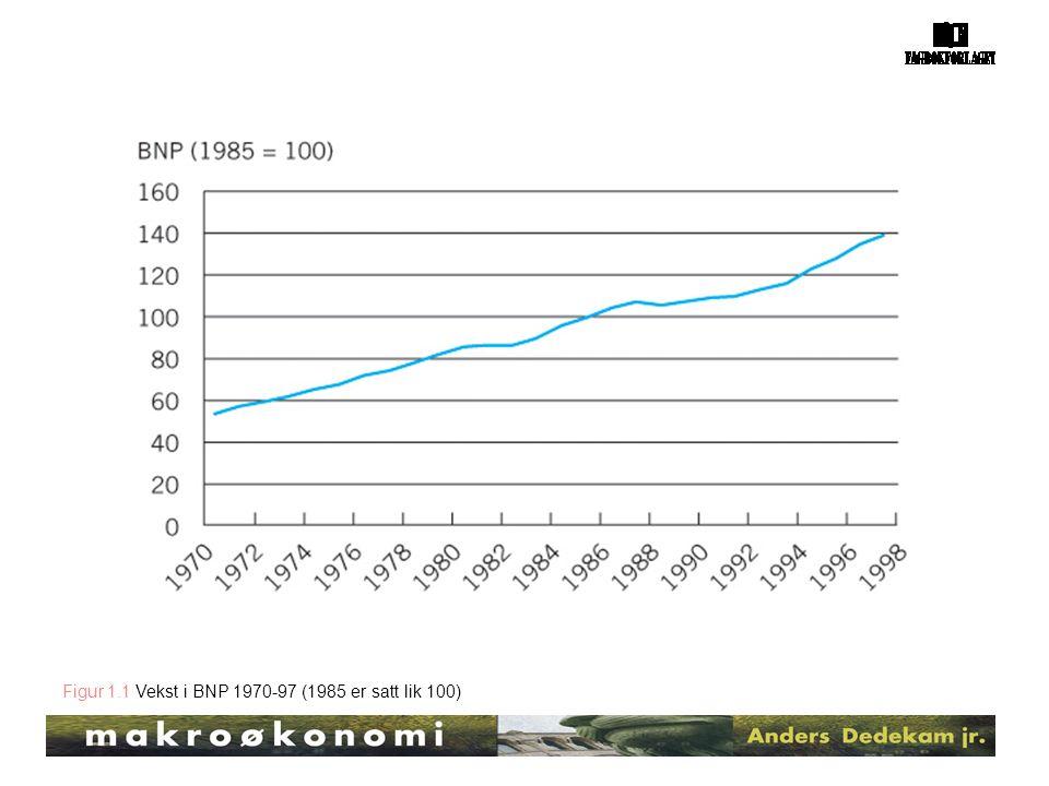Figur 1.1 Vekst i BNP 1970-97 (1985 er satt lik 100)