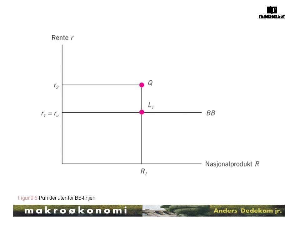 Figur 9.5 Punkter utenfor BB-linjen