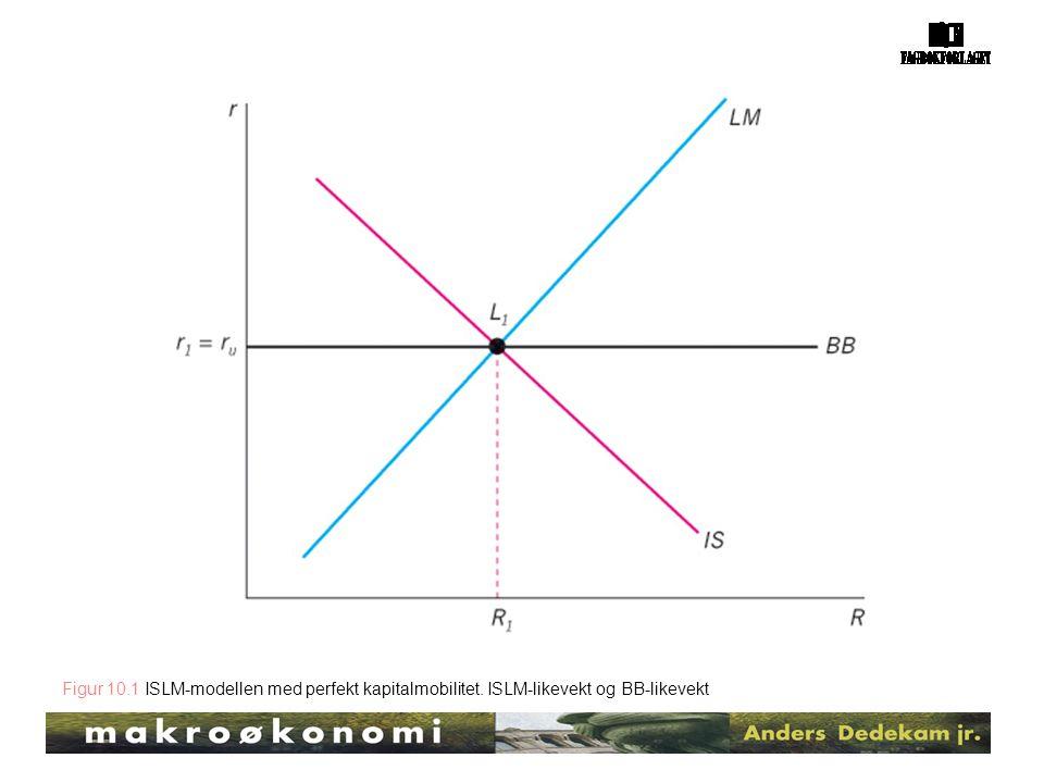 Figur 10.1 ISLM-modellen med perfekt kapitalmobilitet. ISLM-likevekt og BB-likevekt