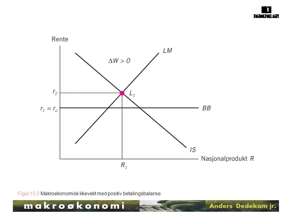 Figur 10.2 Makroøkonomisk likevekt med positiv betalingsbalanse