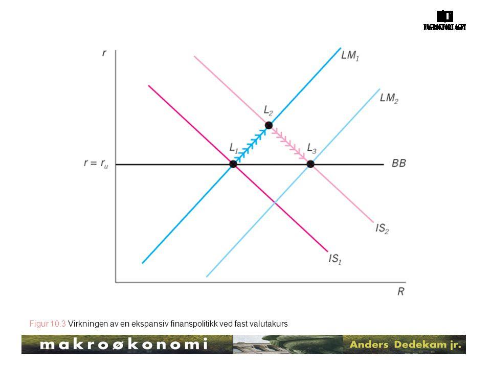 Figur 10.3 Virkningen av en ekspansiv finanspolitikk ved fast valutakurs
