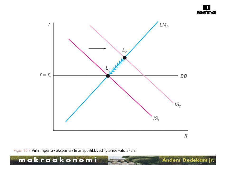Figur 10.7 Virkningen av ekspansiv finanspolitikk ved flytende valutakurs