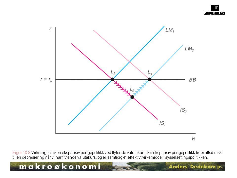 Figur 10.8 Virkningen av en ekspansiv pengepolitikk ved flytende valutakurs. En ekspansiv pengepolitikk fører altså raskt til en depresiering når vi h