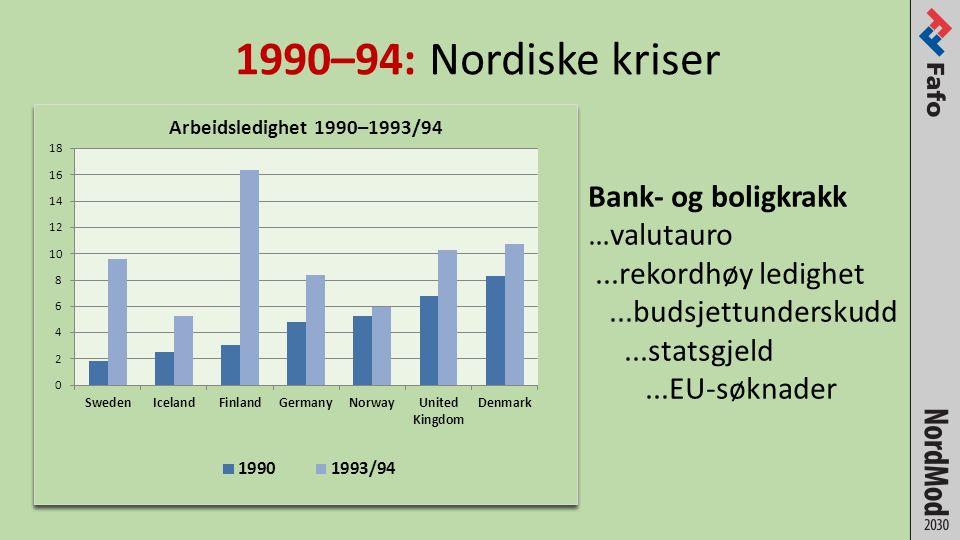 1990–94: Nordiske kriser Bank- og boligkrakk …valutauro...rekordhøy ledighet...budsjettunderskudd...statsgjeld...EU-søknader