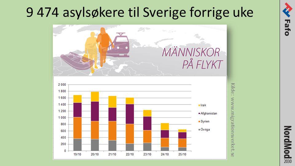 9 474 asylsøkere til Sverige forrige uke Kilde: www.migrationsverket.se