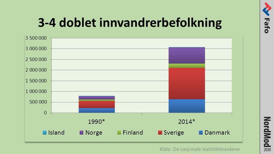 3-4 doblet innvandrerbefolkning Kilde: De nasjonale statistikkbankene