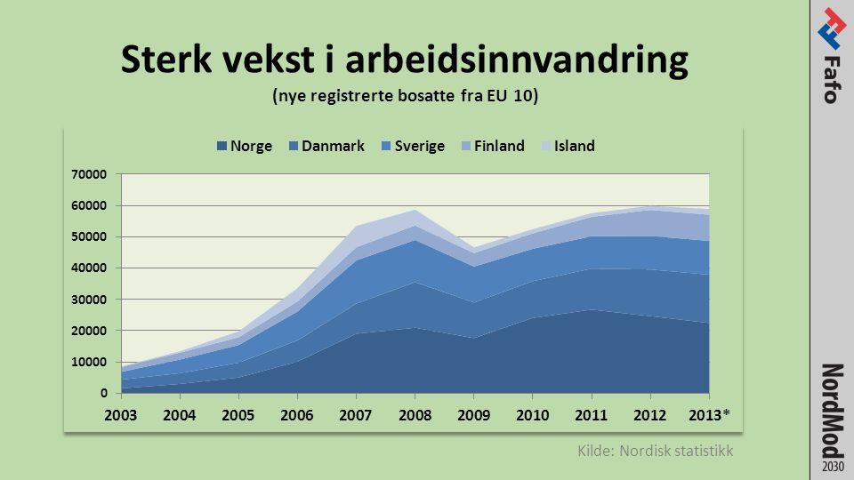 Sterk vekst i arbeidsinnvandring (nye registrerte bosatte fra EU 10) Kilde: Nordisk statistikk