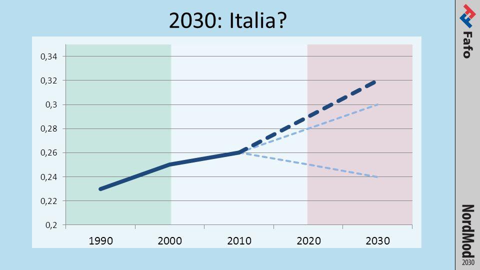 2030: Italia