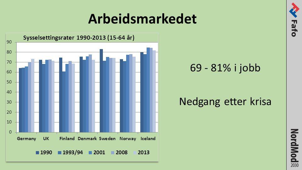 Arbeidsmarkedet 69 - 81% i jobb Nedgang etter krisa