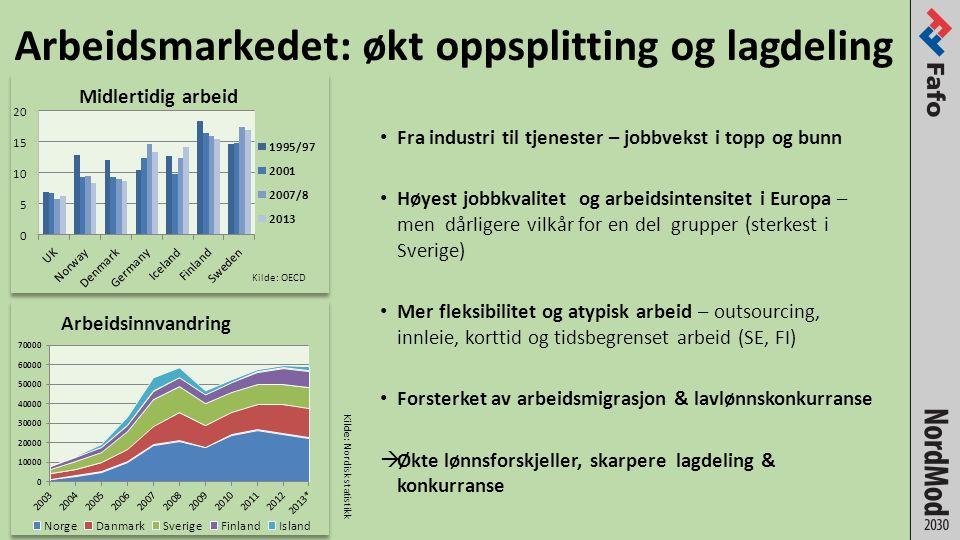 Arbeidsmarkedet: økt oppsplitting og lagdeling Fra industri til tjenester – jobbvekst i topp og bunn Høyest jobbkvalitet og arbeidsintensitet i Europa – men dårligere vilkår for en del grupper (sterkest i Sverige) Mer fleksibilitet og atypisk arbeid – outsourcing, innleie, korttid og tidsbegrenset arbeid (SE, FI) Forsterket av arbeidsmigrasjon & lavlønnskonkurranse  Økte lønnsforskjeller, skarpere lagdeling & konkurranse Kilde: OECD Kilde: Nordisk statistikk