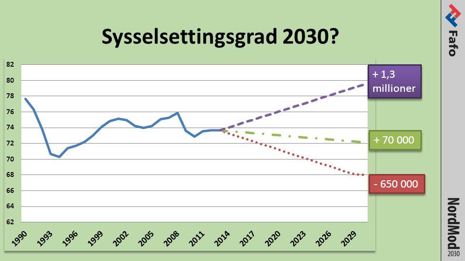 Sysselsettingsgrad 2030 + 1,3 millioner + 70 000 - 650 000
