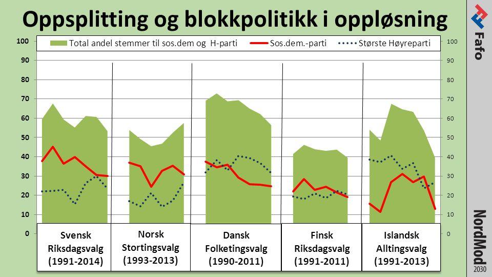 Oppsplitting og blokkpolitikk i oppløsning
