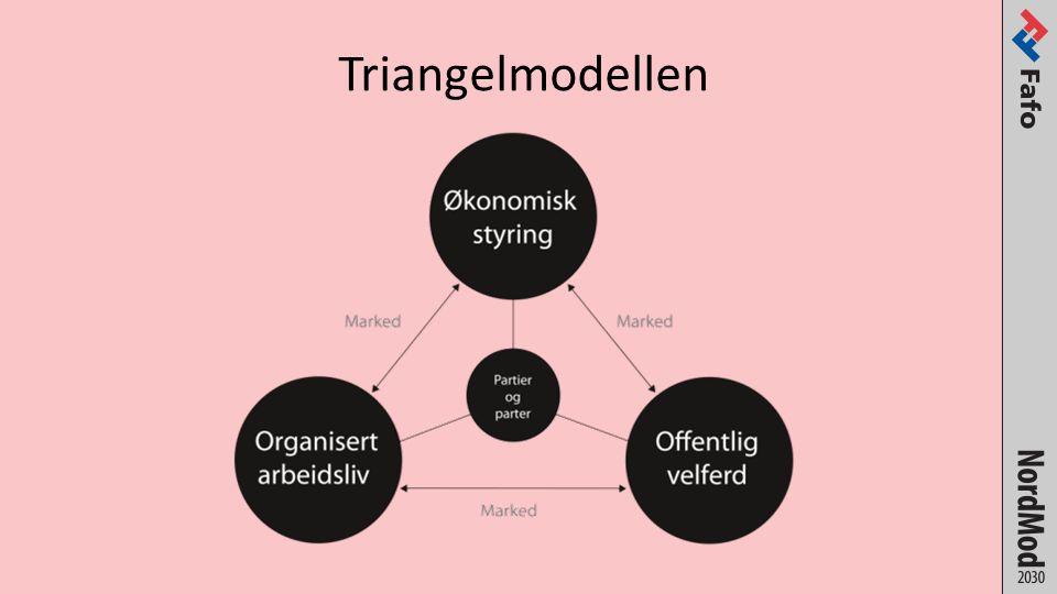 Triangelmodellen