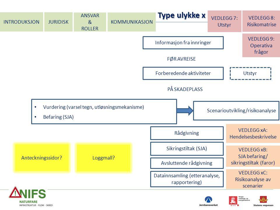 INTRODUKSJON JURIDISK ANSVAR & ROLLER Informasjon fra innringer VEDLEGG xC: Risikoanalyse av scenarier VEDLEGG xB: SJA befaring/ sikringstiltak (faror